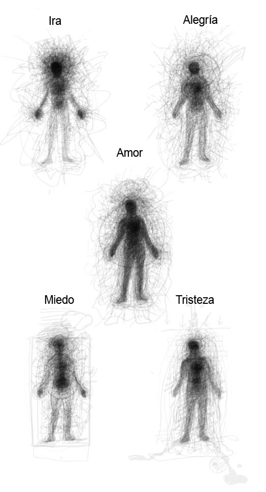 Psicología Avilés Emociones
