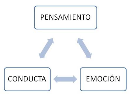 Psicologia cognitivo conductual esquema