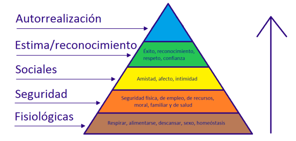 piramide-necesidades-maslow